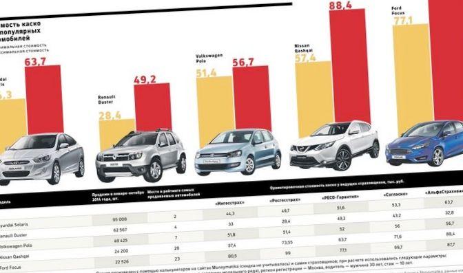 Что ожидает авто рынок и рынок страхования ,авто, ремонт