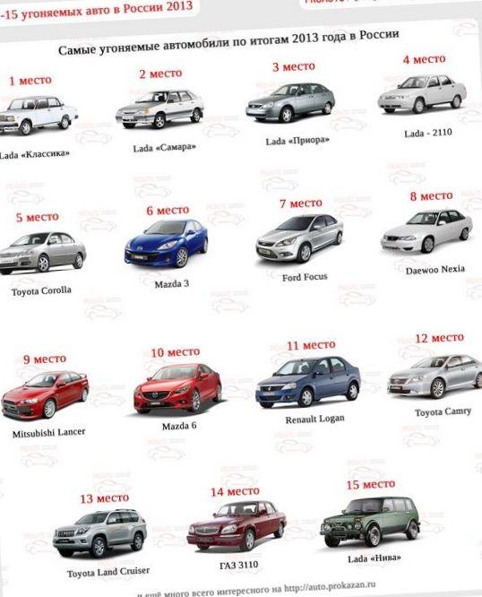 Десять машин, популярных у угонщиков в сша