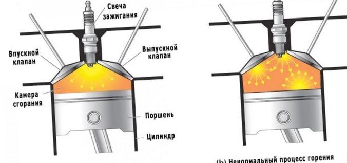 Детонация двигателя: причины появления и способы устранения