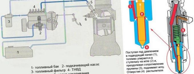 Дизельный двигатель: устройство...