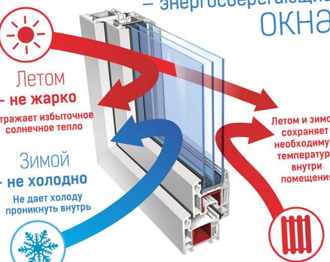 Эффективность стеклопакета «тепловое...