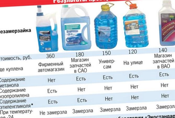 Экспертиза средств для омывания стекол. жидкость - на анализ