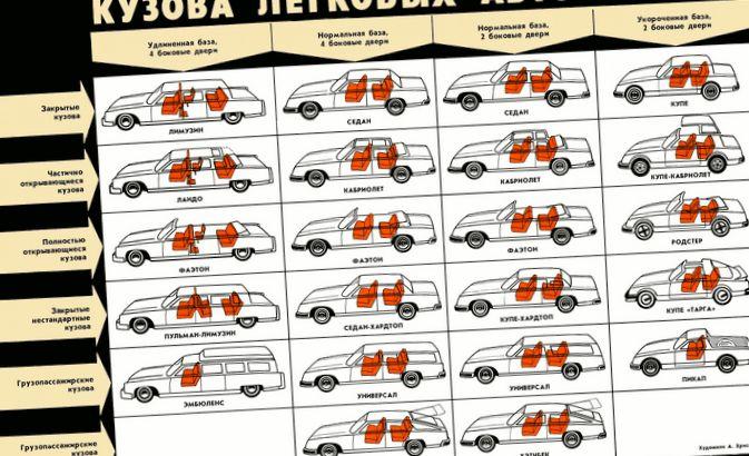 Как автомобилисту научиться различать...