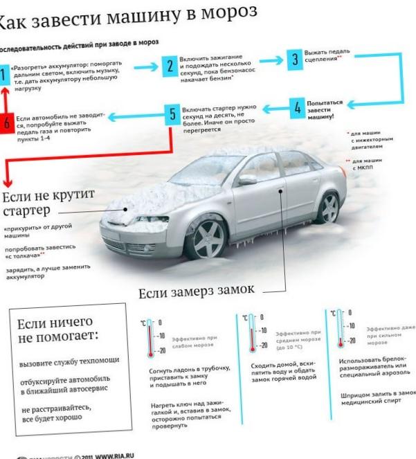 Как правильно заводить авто в сильный мороз?