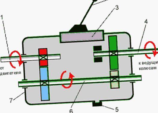 Механическая коробка передач, устройство и работа мкпп