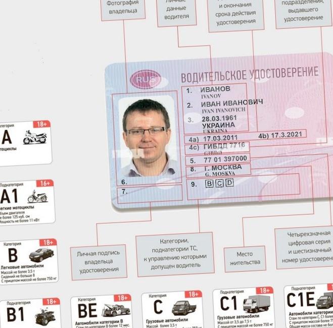 Новый закон о водительском удостоверении...