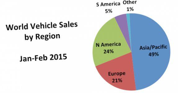 Падение мировых продаж автомобилей в феврале