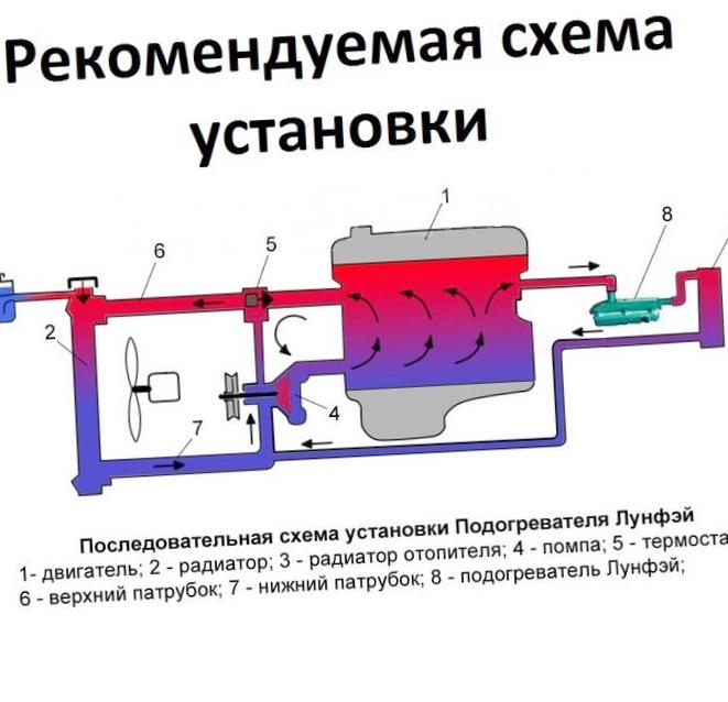 Предпусковой подогреватель автомобиля. описане. рекомендации