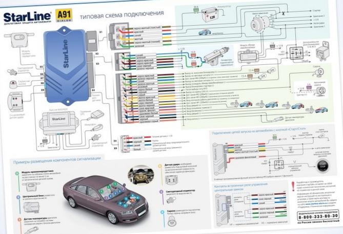 Принцип работы современных автосигнализаций