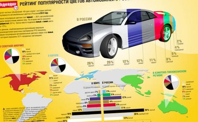 Рейтинг популярности трёх автомобилей...