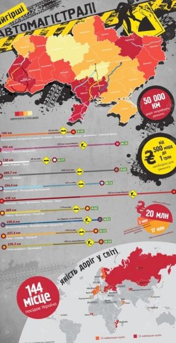 Составлен рейтинг областей украины по качеству автодорог