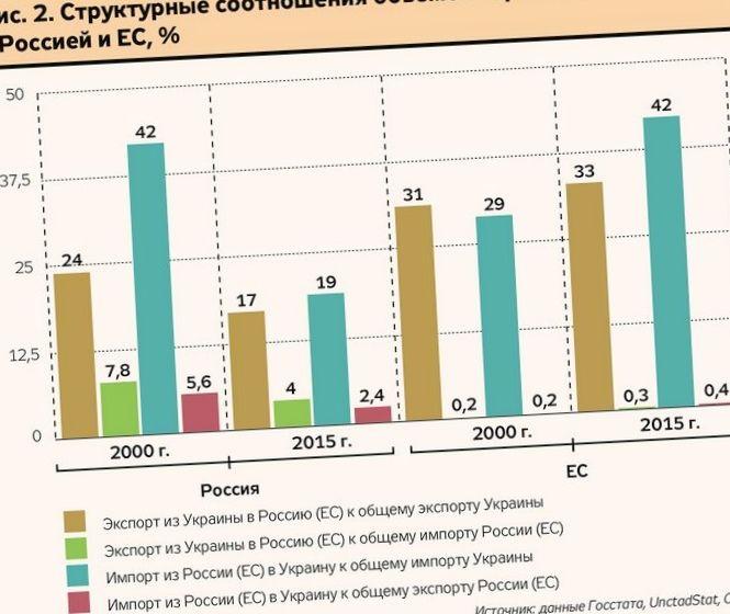 Украинское производство в апреле упало всего на 3%